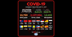 Covid-19: 15,759 new cases bring total to 2,127,934