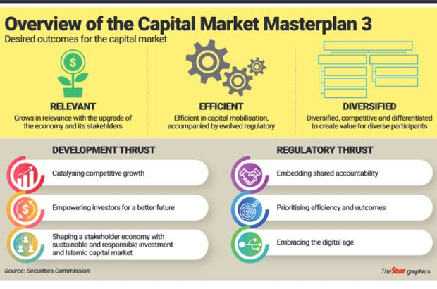Vibrant capital market in the works - The Star Online