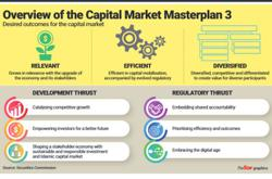 Vibrant capital market in the works