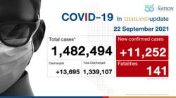 Thailand records 11,252 Covid-19 cases and 141 deaths