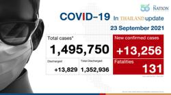 Thailand records 13,256 Covid-19 cases and 131 deaths