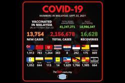 Covid-19: 13,754 new cases on Thursday (Sept 23), Selangor highest with 1,985