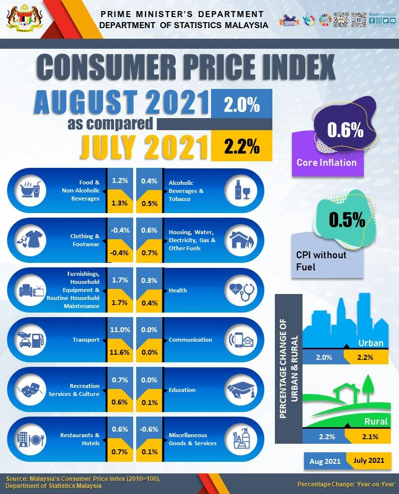 Infographic of August 2021 inflation by the Statistics Department
