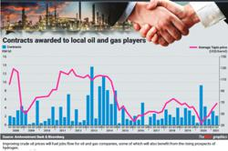 O&G players to gain from hydrogen hype