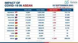 Cases lessening in Vietnam but Asean reports increase in new Covid cases and deaths on Thursday night (Sept 23)