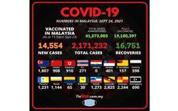 Covid-19: 14,554 new cases bring total to 2,171,232