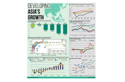 Developing Asia's Growth
