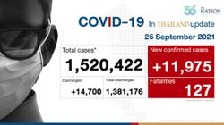 Thailand: Cases drop below 12,000 again as CCSA reports 11,975 new Covid-19 cases, 127 more deaths on Saturday (Sept 25)