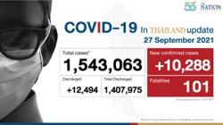 Thailand logs 10,288 Covid-19 cases and 101 deaths