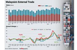 August exports hit nearly RM96bil, driven by E&E and petroleum