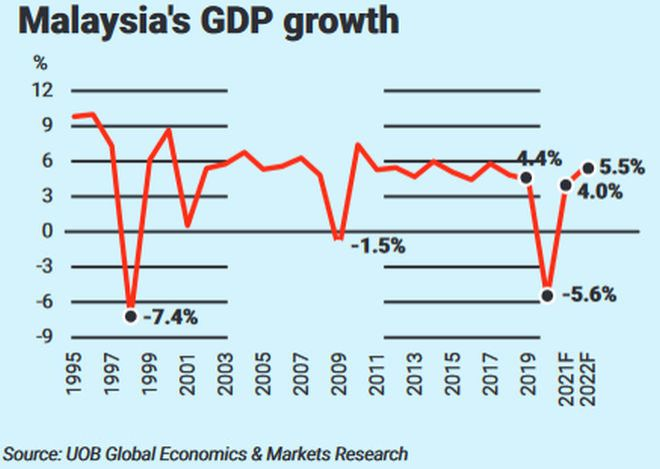 Malaysia gdp growthc