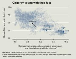 Brain drain or voting with the feet