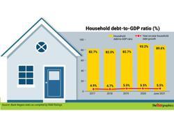 Household debt under scrutiny