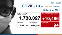 Thailand recorded 10,486 Covid-19 cases and 94 deaths on Friday (Oct 15); govt easing virus measures