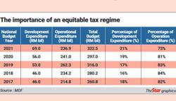 The importance of an equitable tax regime