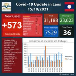 Number of new Covid cases alarmingly high: Laos taskforce