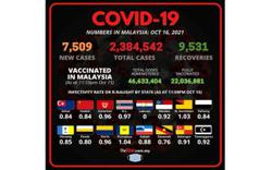 Covid-19 Watch: 7,509 new cases bring total to 2,384,542