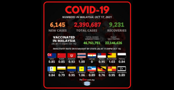Covid-19 Watch: 6,145 new cases bring total to 2,390,687