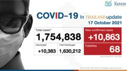 Thailand logs 10,863 new cases, 68 deaths from Covid-19 on Sunday (Oct 17) as death toll numbers are dipping in country