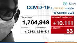 Thailand: Covid-19 cases rocket in deep South as Bangkok infection rate drops as govt records 10,111 new cases on Monday (Oct 18)