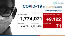 Thailand going all out to tackle Covid-19 issue in Songkhla; records 9,122 Covid-19 cases and 71 deaths on Tuesday (Oct 19)