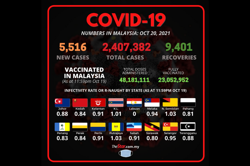 Covid-19: 5,516 new cases bring total to 2,407,382