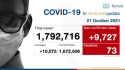Thailand records 9,727 Covid-19 cases and 73 deaths