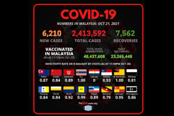 Covid-19: Cases rise above 6,000, says Health DG