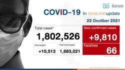Thailand logs 9,810 Covid-19 cases and 66 deaths