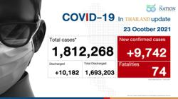 Thailand records below 10,000 cases as only 9,742 Covid-19 infections and 74 deaths reported on Saturday (Oct 23)