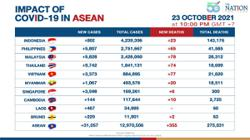Vietnam is opening up as Asean reported over 31,000 Covid-19 cases on Saturday (Oct 24)