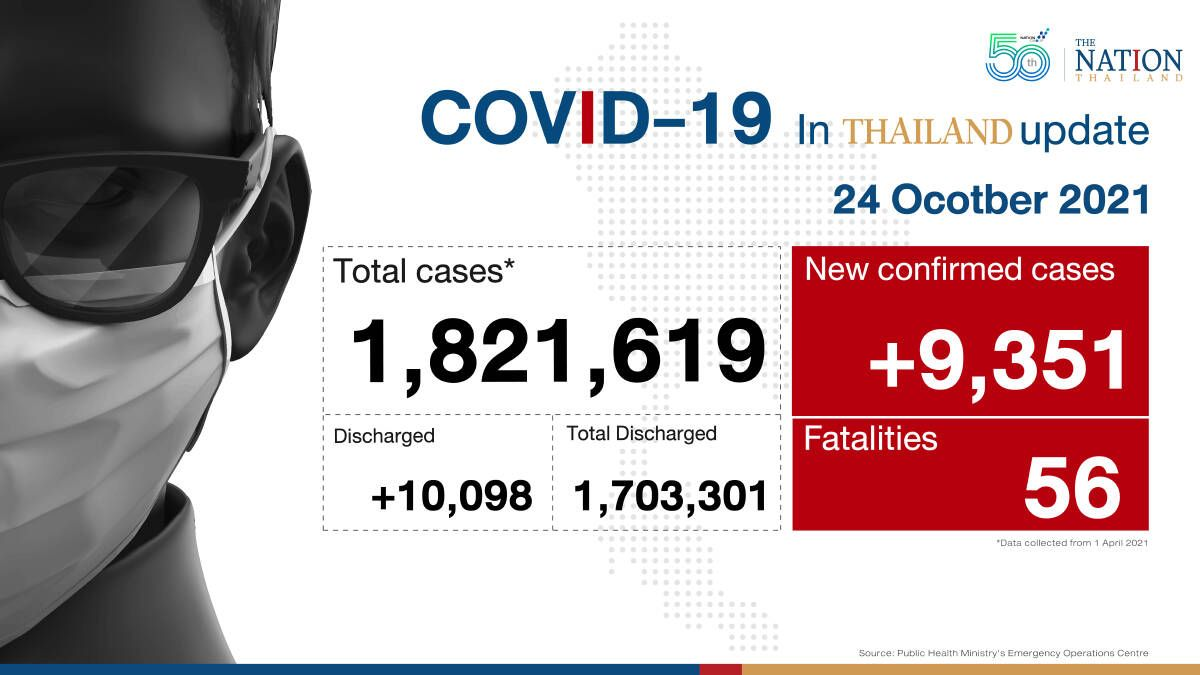 Thailand logs 9,351 new Covid-19 cases and 56 deaths on Sunday (Oct 24)
