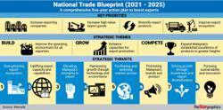 Improving exports of merchandise