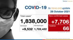 Thailand records 7,706 Covid-19 cases and 66 deaths