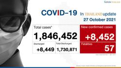 Thailand reports 8,452 Covid-19 cases and 57 deaths