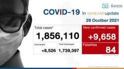 Thailand records 9,658 Covid-19 cases and 84 deaths
