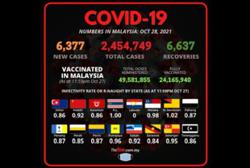 Covid-19 Watch: 6,377 new cases bring total to 2,454,749